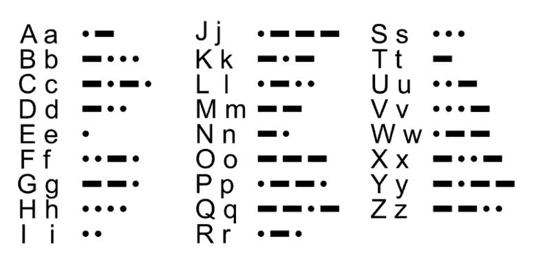Encoding transforms information