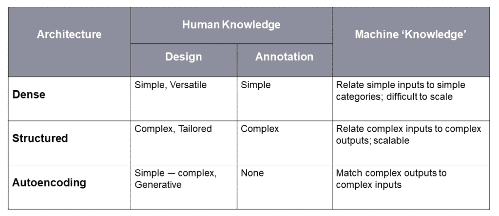 ML architectures