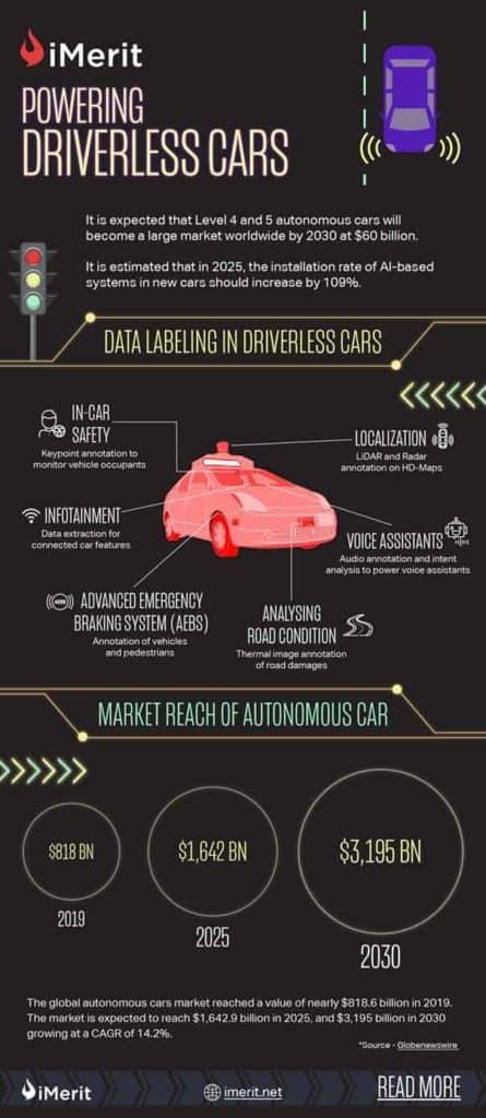 Powering_Driverless_Cars
